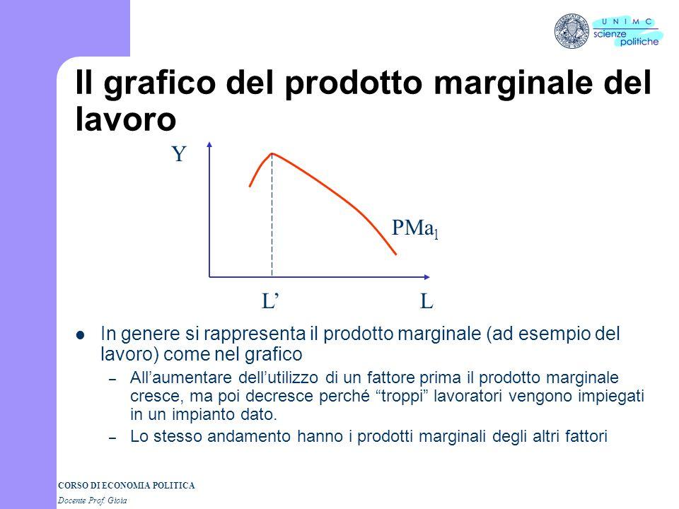 CORSO DI ECONOMIA POLITICA Docente Prof. Gioia La legge della produttività marginale decrescente Secondo la teoria marginalista, se aumentiamo progres