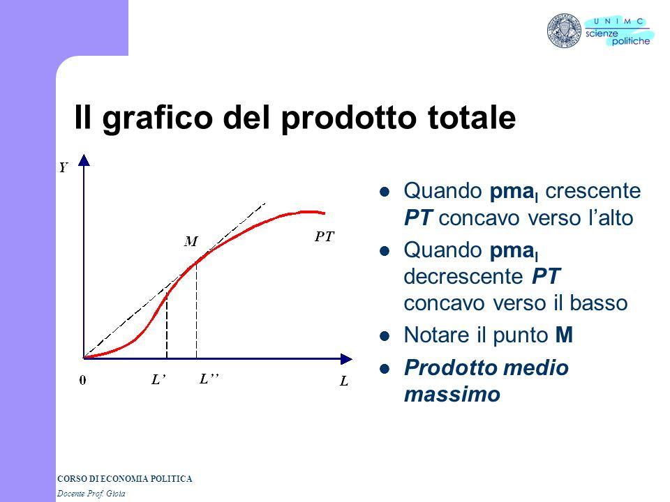 CORSO DI ECONOMIA POLITICA Docente Prof. Gioia Il grafico del prodotto marginale del lavoro In genere si rappresenta il prodotto marginale (ad esempio