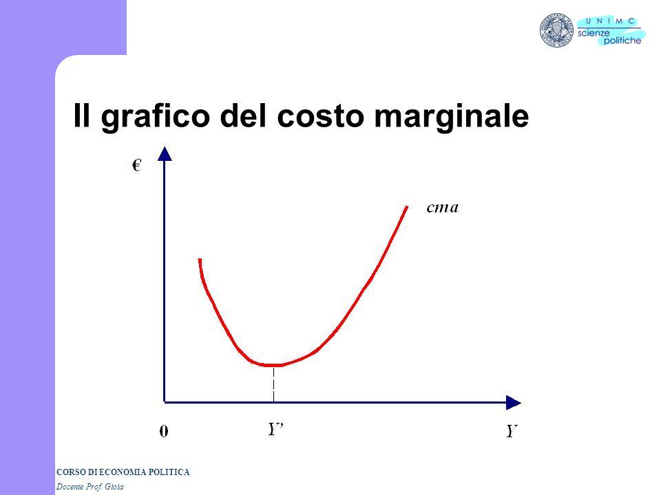 CORSO DI ECONOMIA POLITICA Docente Prof. Gioia Costi di breve periodo Curve del prodotto le curve di costo cma= – Breve periodo: solo il lavoro variab