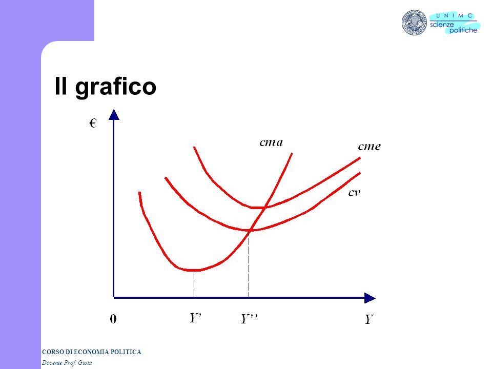CORSO DI ECONOMIA POLITICA Docente Prof. Gioia Costi medi Stesso ragionamento (anche ora dividiamo num e den per L) cv sono i costi variabili medi cf