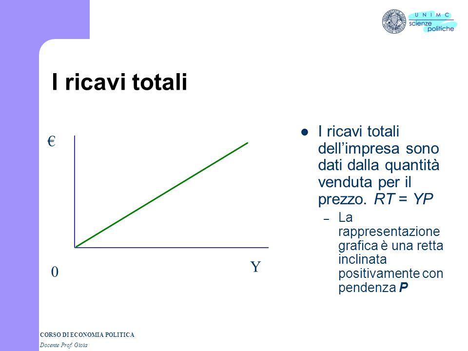 CORSO DI ECONOMIA POLITICA Docente Prof. Gioia Il grafico