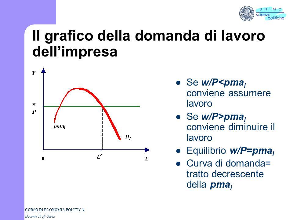 CORSO DI ECONOMIA POLITICA Docente Prof. Gioia Domanda di lavoro cma=p ci dice anche la domanda di lavoro cma= P= w/P = salario reale limpresa assume