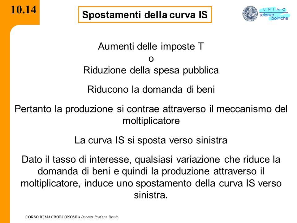CORSO DI MACROECONOMIA Docente Prof.ssa Bevolo 10.14 Spostamenti della curva IS Aumenti delle imposte T o Riduzione della spesa pubblica Riducono la d