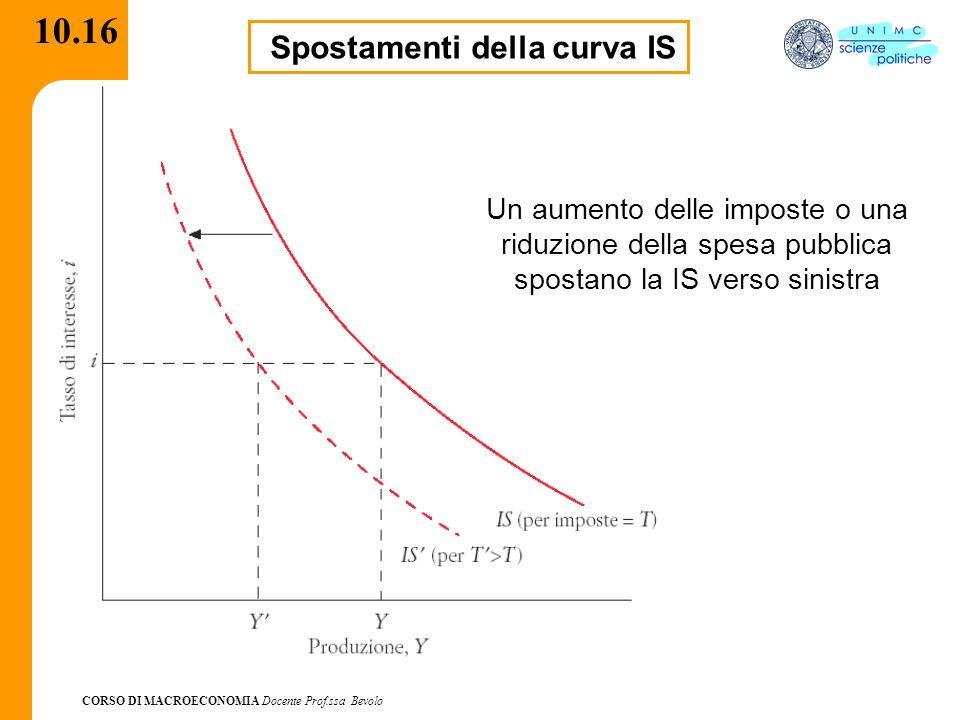 CORSO DI MACROECONOMIA Docente Prof.ssa Bevolo 10.16 Spostamenti della curva IS Un aumento delle imposte o una riduzione della spesa pubblica spostano