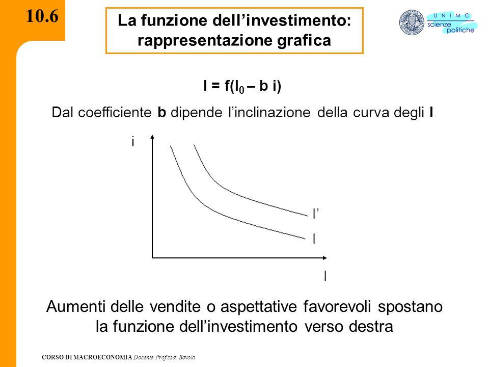 CORSO DI MACROECONOMIA Docente Prof.ssa Bevolo 10.7 Derivazione della curva IS Avendo abbandonato lipotesi di investimenti dati ed esogeni e posto:I(Y,i) È necessario riscrivere la condizione di equilibrio nel mercato dei beni Y = C(Y – T) + I(Y,i) + G Ovvero I(Y,i) = S(Y)