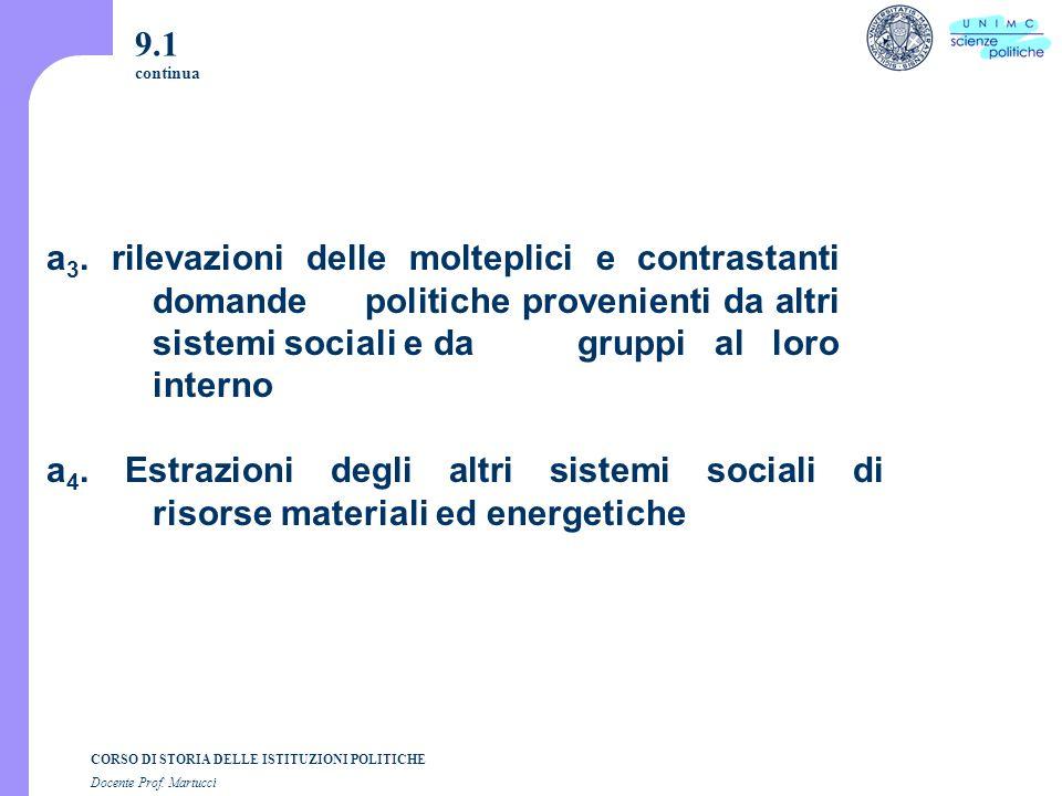 CORSO DI STORIA DELLE ISTITUZIONI POLITICHE Docente Prof. Martucci 9.1 continua a 3. rilevazioni delle molteplici e contrastanti domande politiche pro