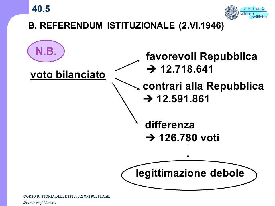 CORSO DI STORIA DELLE ISTITUZIONI POLITICHE Docente Prof. Martucci 40.5 B. REFERENDUM ISTITUZIONALE (2.VI.1946) favorevoli Repubblica 12.718.641 contr