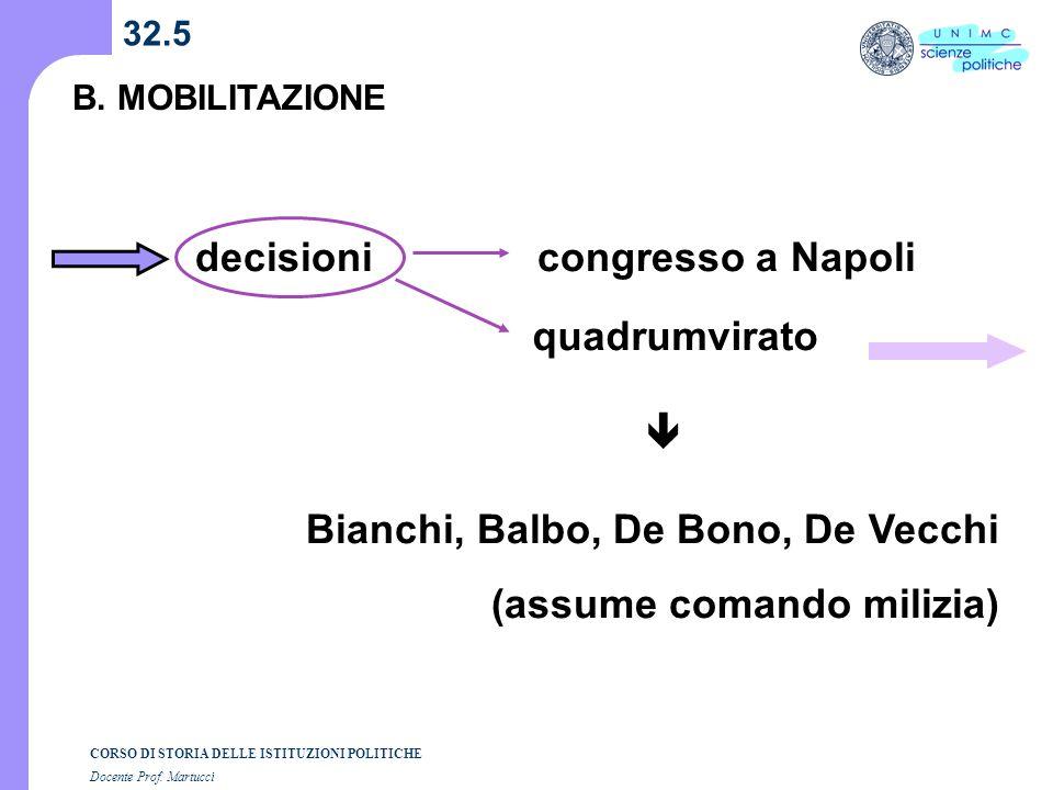 CORSO DI STORIA DELLE ISTITUZIONI POLITICHE Docente Prof. Martucci 32.5 B. MOBILITAZIONE decisionicongresso a Napoli quadrumvirato Bianchi, Balbo, De