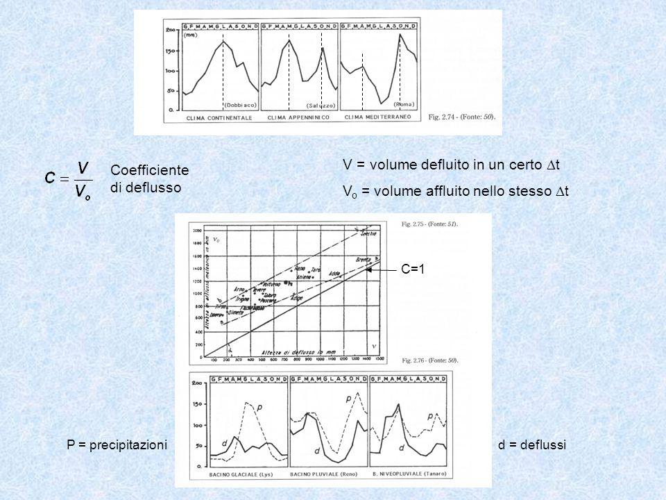 Coefficiente di deflusso V = volume defluito in un certo t V o = volume affluito nello stesso t P = precipitazioni d = deflussi C=1