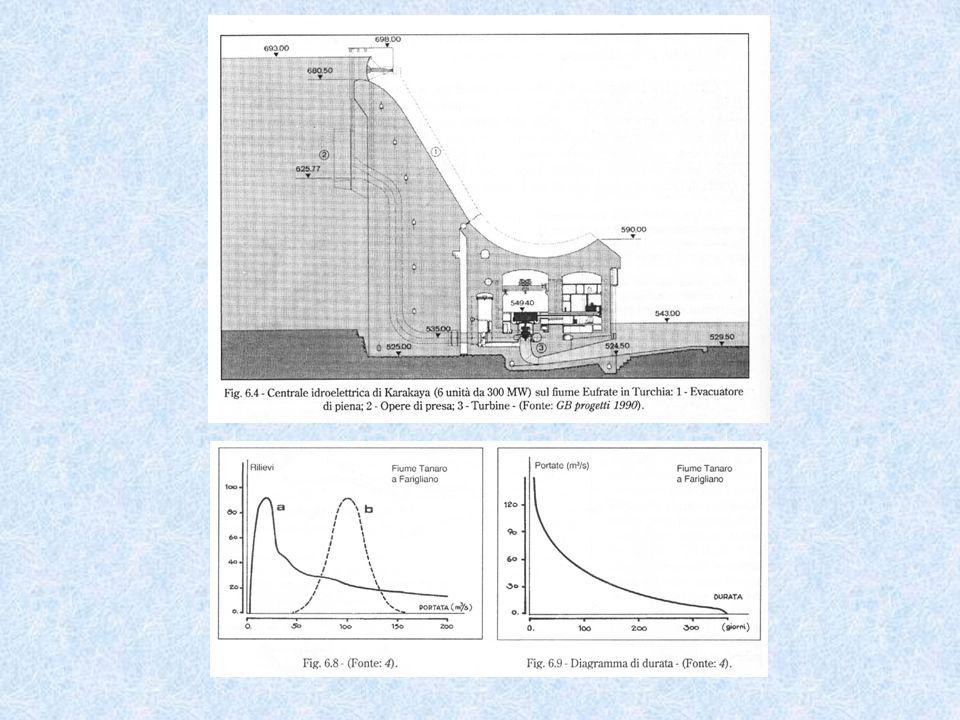 curva delle produzioni curva dei costi totali curva del costo del KWh c = costo unitario medio KWh prodotto G = portata media giornaliera P = potenza media giornaliera E = energia totale prodotta in un anno C = costi totali in un anno Impianti ad acqua fluente: scelta della portata di progetto