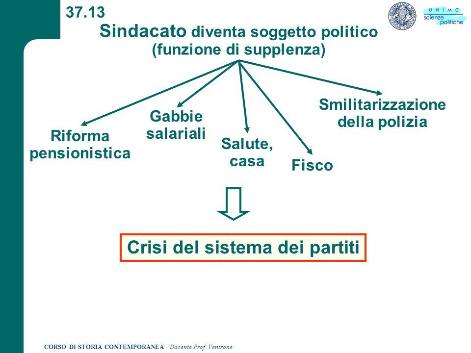 CORSO DI STORIA CONTEMPORANEA Docente Prof. Ventrone 37.13 Sindacato diventa soggetto politico (funzione di supplenza) Crisi del sistema dei partiti R