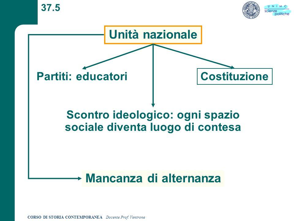 CORSO DI STORIA CONTEMPORANEA Docente Prof. Ventrone 37.5 Unità nazionale Partiti: educatori Costituzione Scontro ideologico: ogni spazio sociale dive