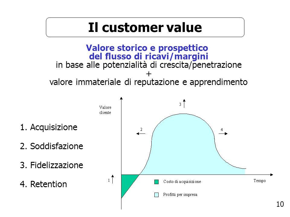10 Il customer value 1.Acquisizione 2. Soddisfazione 3.