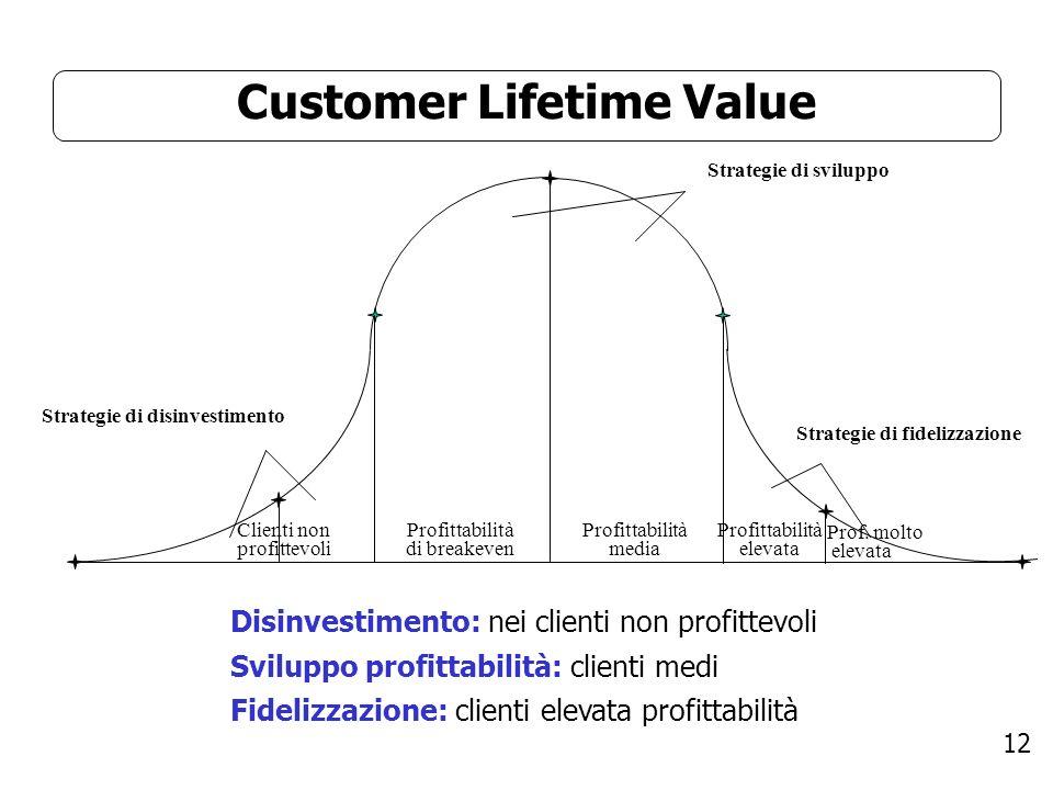 12 Customer Lifetime Value Disinvestimento: nei clienti non profittevoli Sviluppo profittabilità: clienti medi Fidelizzazione: clienti elevata profittabilità Clienti non profittevoli Profittabilità di breakeven Profittabilità media Profittabilità elevata Prof.