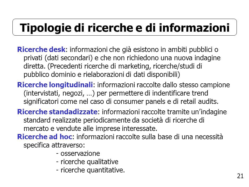 21 Tipologie di ricerche e di informazioni Ricerche desk: informazioni che già esistono in ambiti pubblici o privati (dati secondari) e che non richiedono una nuova indagine diretta.