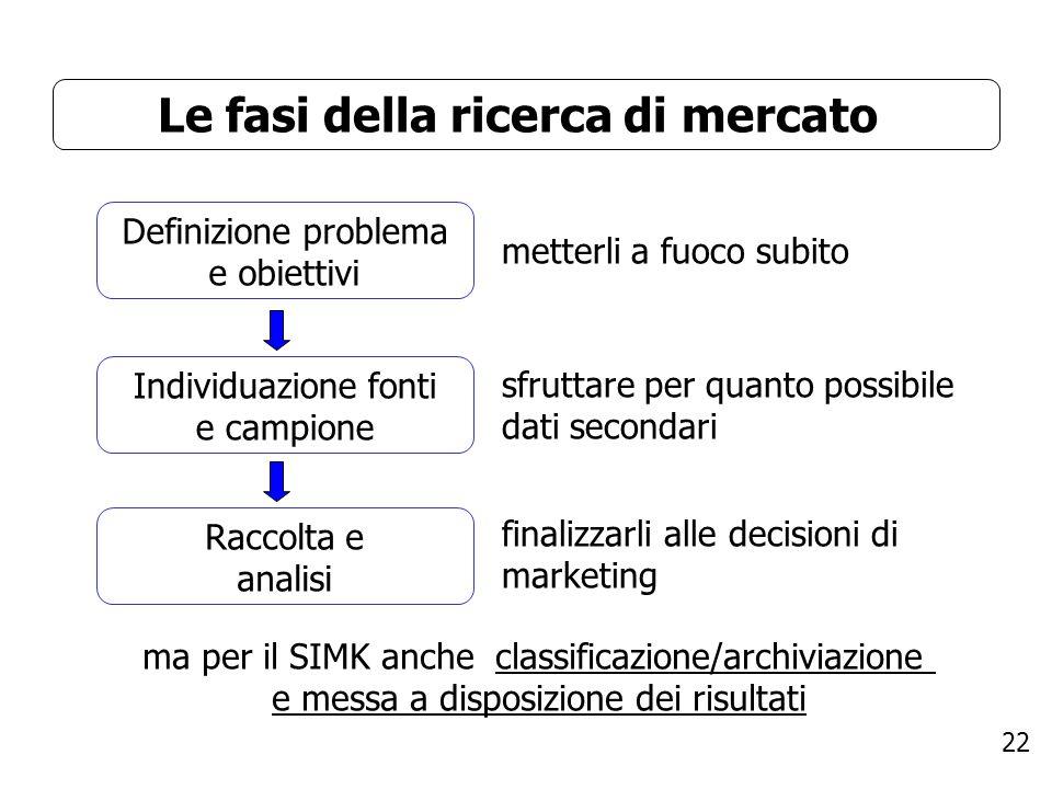 22 Le fasi della ricerca di mercato ma per il SIMK anche classificazione/archiviazione e messa a disposizione dei risultati Definizione problema e obiettivi Individuazione fonti e campione Raccolta e analisi metterli a fuoco subito sfruttare per quanto possibile dati secondari finalizzarli alle decisioni di marketing