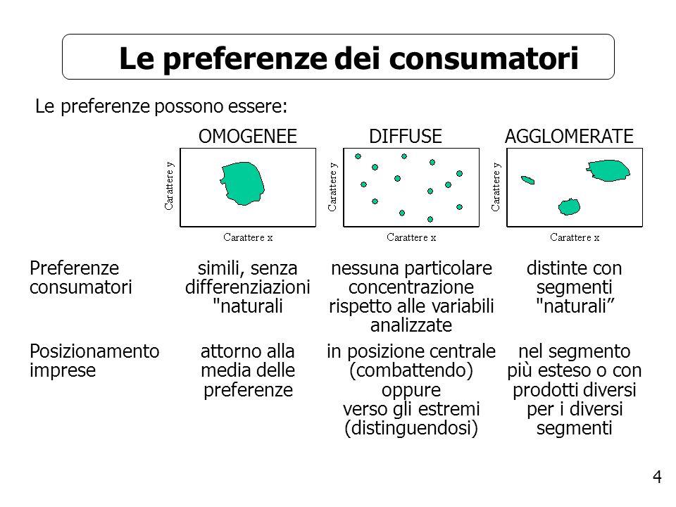 5 La segmentazione La segmentazione è l identificazione e l analisi dei diversi segmenti del mercato con l obiettivo di definire politiche di marketing mirate.