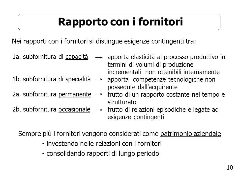10 Rapporto con i fornitori Nei rapporti con i fornitori si distingue esigenze contingenti tra: 1a. subfornitura di capacità 1b. subfornitura di speci