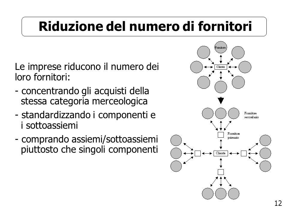 12 Riduzione del numero di fornitori Le imprese riducono il numero dei loro fornitori: - concentrando gli acquisti della stessa categoria merceologica