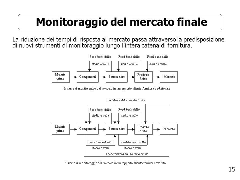 15 Monitoraggio del mercato finale La riduzione dei tempi di risposta al mercato passa attraverso la predisposizione di nuovi strumenti di monitoraggi