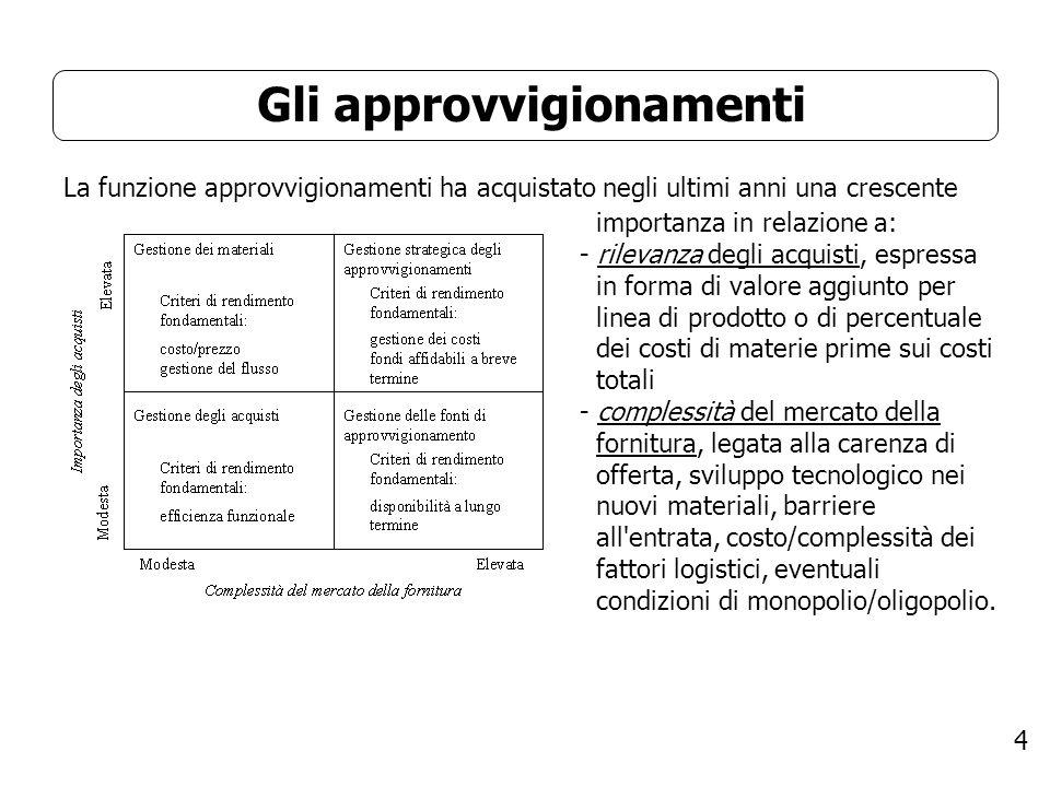 4 Gli approvvigionamenti La funzione approvvigionamenti ha acquistato negli ultimi anni una crescente importanza in relazione a: - rilevanza degli acq