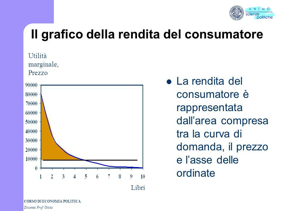 CORSO DI ECONOMIA POLITICA Docente Prof. Gioia La rendita del consumatore Il consumatore in realtà paga tutte le unità comprate allo stesso prezzo (es