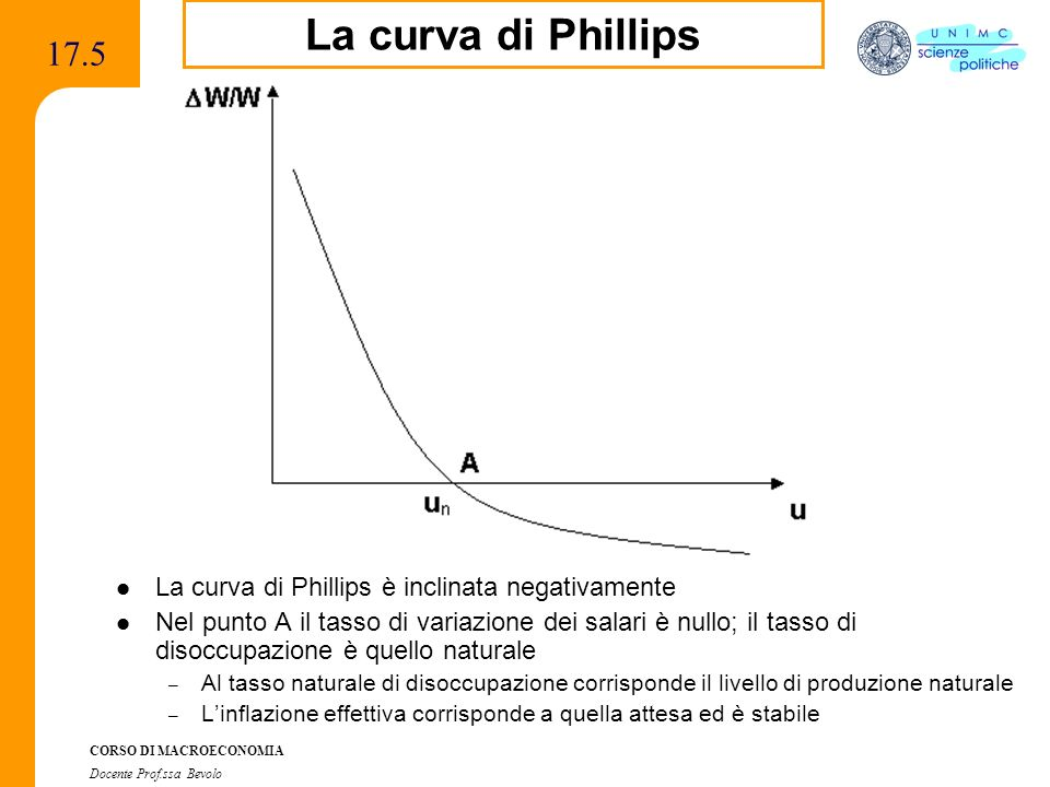 CORSO DI MACROECONOMIA Docente Prof.ssa Bevolo 17.5 La curva di Phillips è inclinata negativamente Nel punto A il tasso di variazione dei salari è nul