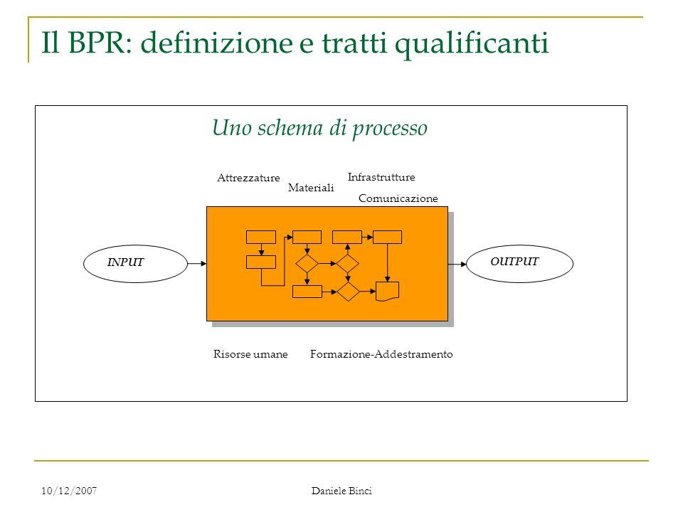10/12/2007 Daniele Binci Il BPR: definizione e tratti qualificanti Risorse umaneFormazione-Addestramento Attrezzature Materiali Infrastrutture Comunicazione INPUT OUTPUT Uno schema di processo