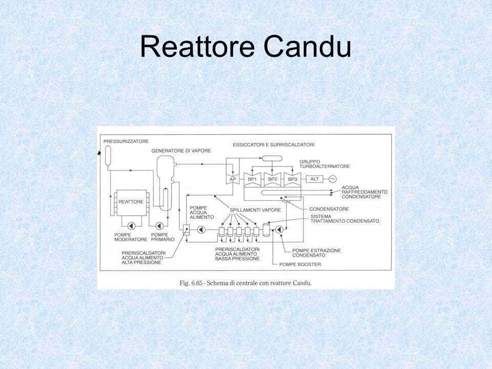 Reattore Candu