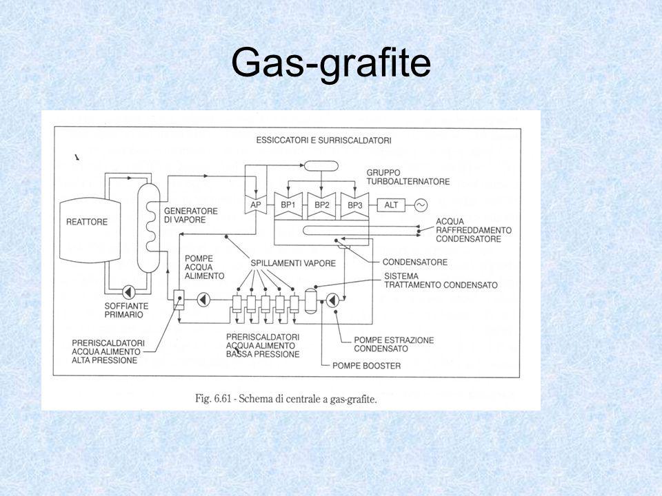 Gas-grafite