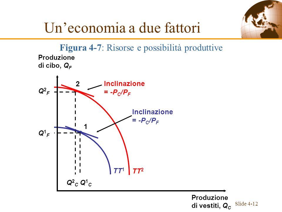 Slide 4-12 TT 1 TT 2 Produzione di cibo, Q F Produzione di vestiti, Q C Inclinazione = -P C /P F Inclinazione = -P C /P F 2 Q2FQ2F Q2CQ2C 1 Q1FQ1F Q1C
