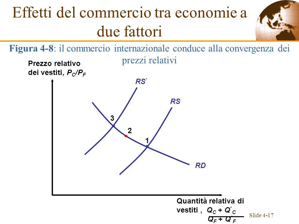 Slide 4-17 RD RS RS * 1 2 3 Effetti del commercio tra economie a due fattori Figura 4-8: il commercio internazionale conduce alla convergenza dei prez