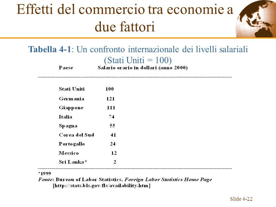 Slide 4-22 Effetti del commercio tra economie a due fattori Tabella 4-1: Un confronto internazionale dei livelli salariali (Stati Uniti = 100)