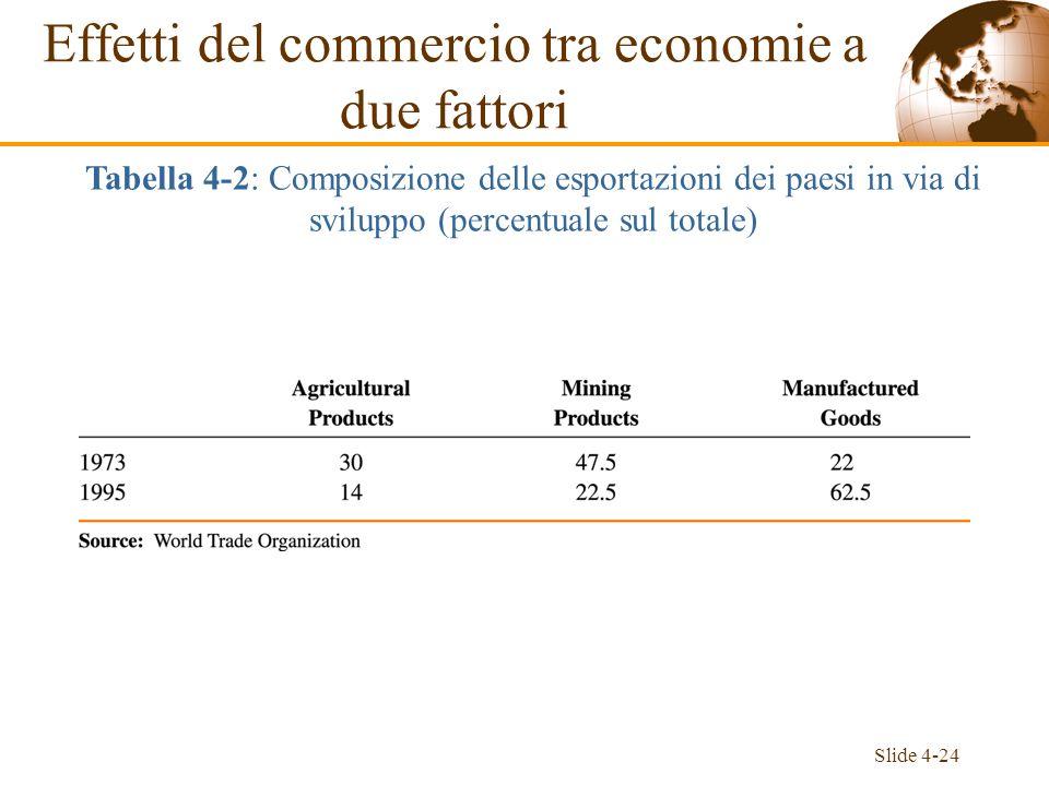 Slide 4-24 Effetti del commercio tra economie a due fattori Tabella 4-2: Composizione delle esportazioni dei paesi in via di sviluppo (percentuale sul