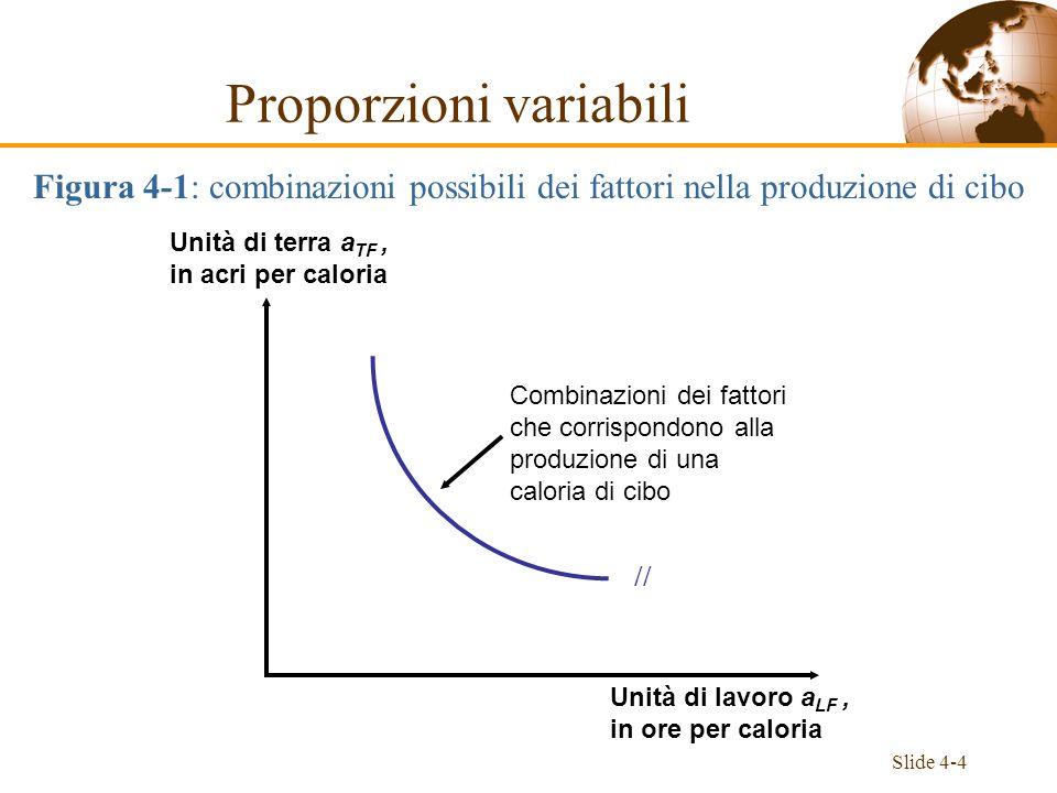 Slide 4-4 // Combinazioni dei fattori che corrispondono alla produzione di una caloria di cibo Unità di terra a TF, in acri per caloria Unità di lavor