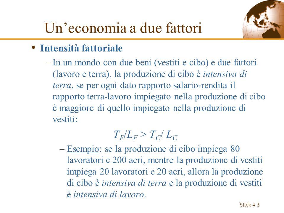 Slide 4-5 Intensità fattoriale –In un mondo con due beni (vestiti e cibo) e due fattori (lavoro e terra), la produzione di cibo è intensiva di terra,