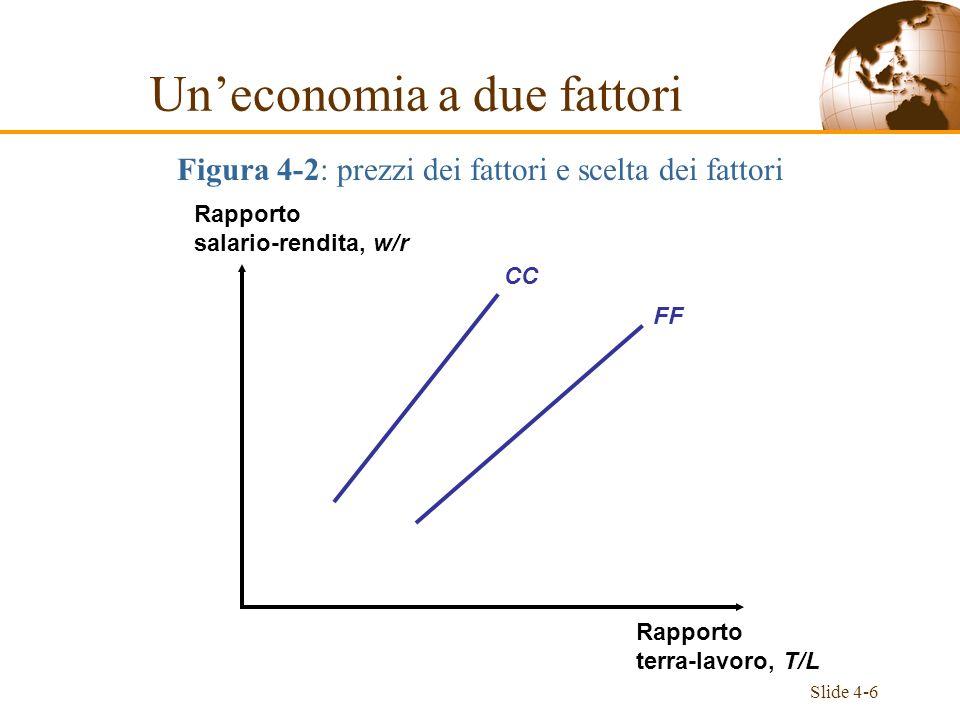 Slide 4-6 CC FF Rapporto salario-rendita, w/r Rapporto terra-lavoro, T/L Uneconomia a due fattori Figura 4-2: prezzi dei fattori e scelta dei fattori