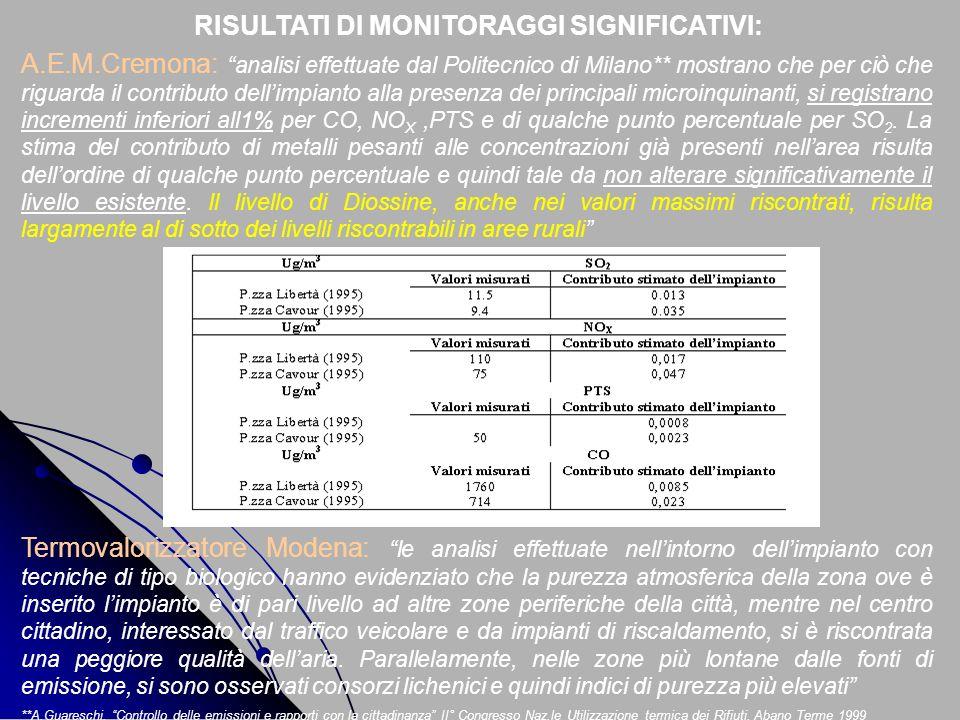 RISULTATI DI MONITORAGGI SIGNIFICATIVI: A.E.M.Cremona: analisi effettuate dal Politecnico di Milano** mostrano che per ciò che riguarda il contributo