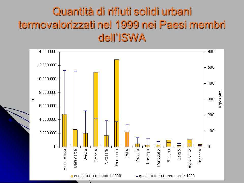 Quantità di rifiuti solidi urbani termovalorizzati nel 1999 nei Paesi membri dellISWA