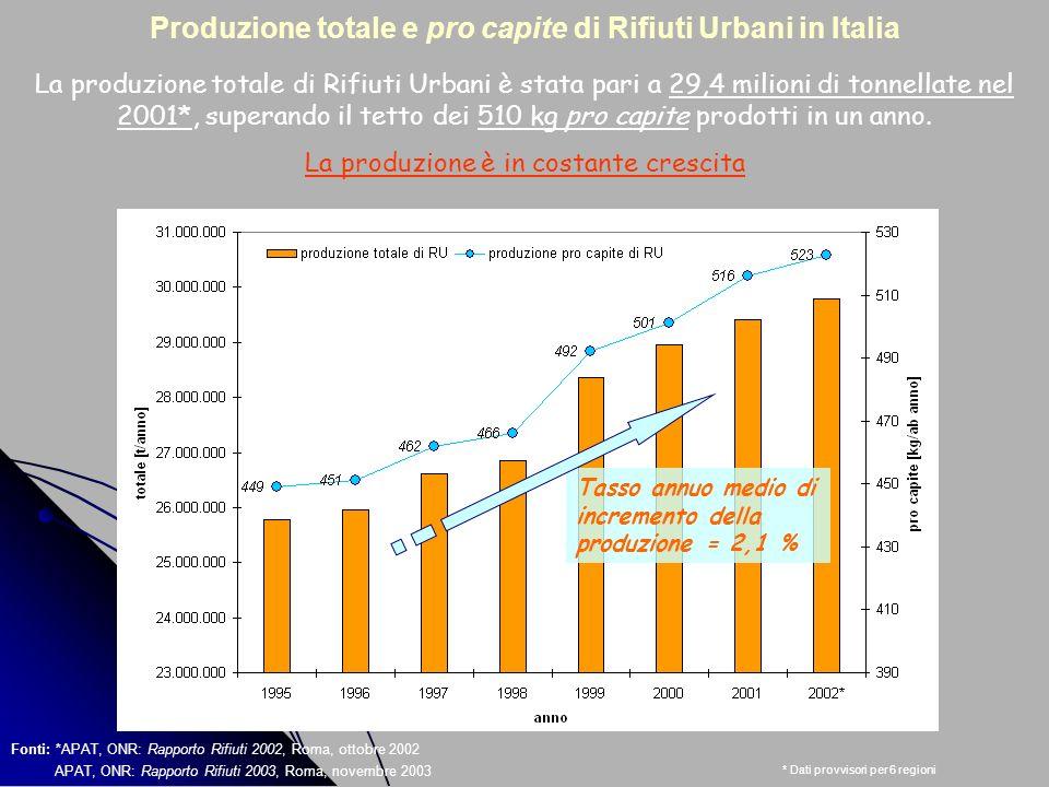 * Dati provvisori per 6 regioni Fonti: *APAT, ONR: Rapporto Rifiuti 2002, Roma, ottobre 2002 APAT, ONR: Rapporto Rifiuti 2003, Roma, novembre 2003 Pro