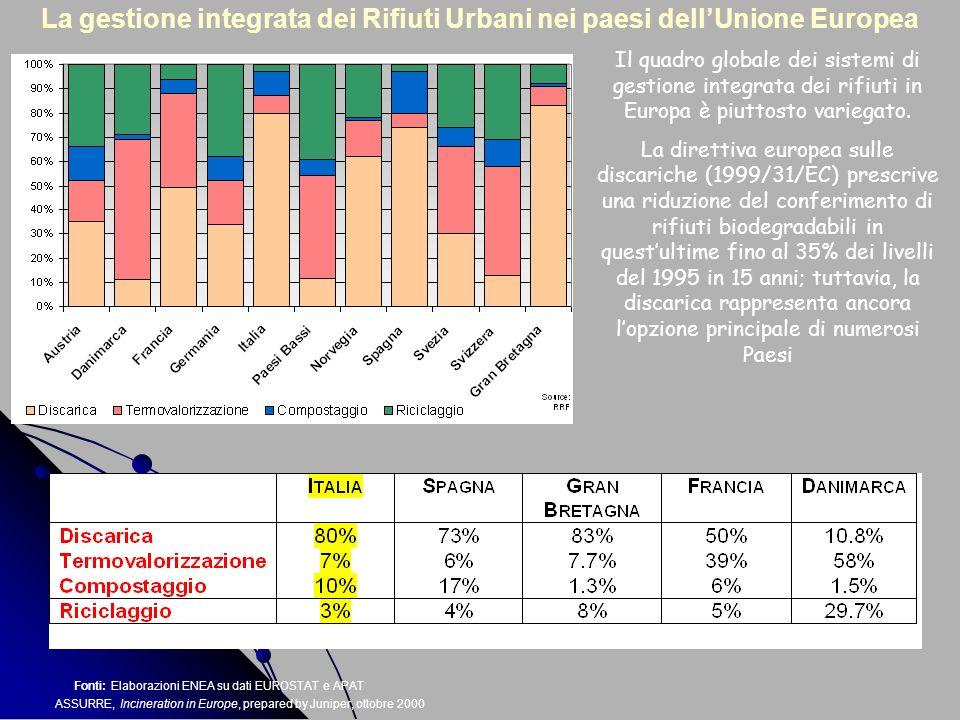 Fonti: Elaborazioni ENEA su dati EUROSTAT e APAT ASSURRE, Incineration in Europe, prepared by Juniper, ottobre 2000 La gestione integrata dei Rifiuti