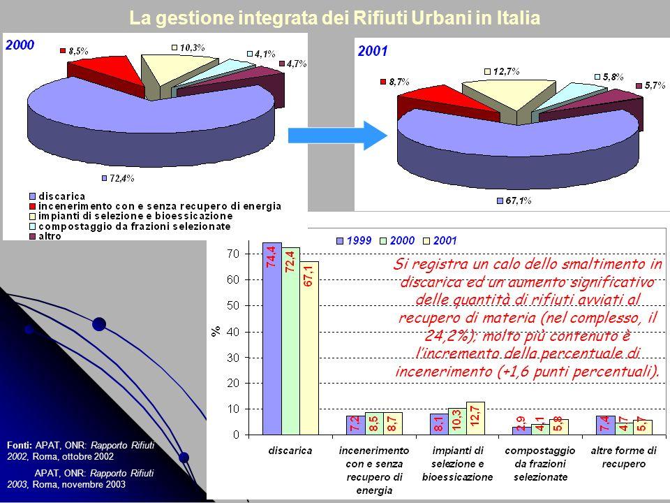 Fonti: APAT, ONR: Rapporto Rifiuti 2002, Roma, ottobre 2002 APAT, ONR: Rapporto Rifiuti 2003, Roma, novembre 2003 Si registra un calo dello smaltiment