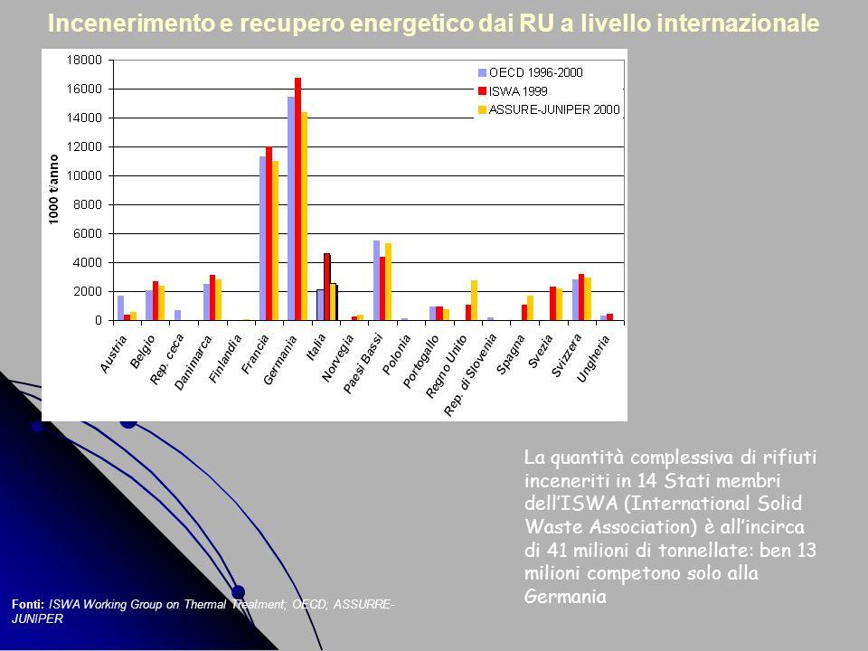 Incenerimento e recupero energetico dai RU a livello internazionale La quantità complessiva di rifiuti inceneriti in 14 Stati membri dellISWA (Interna
