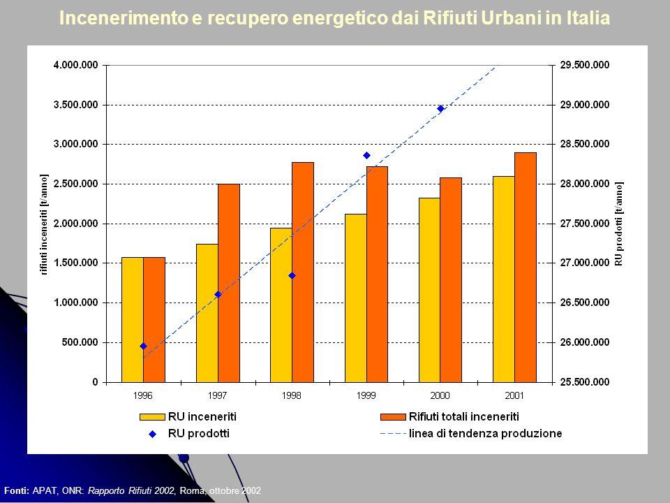 Incenerimento e recupero energetico dai Rifiuti Urbani in Italia Fonti: APAT, ONR: Rapporto Rifiuti 2002, Roma, ottobre 2002