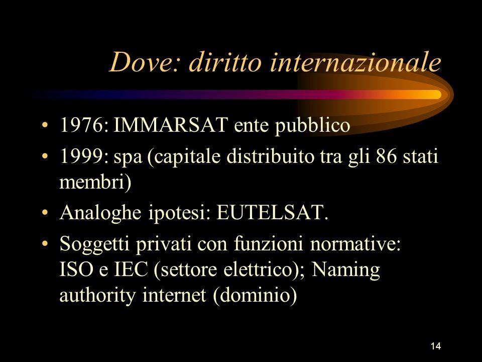 14 Dove: diritto internazionale 1976: IMMARSAT ente pubblico 1999: spa (capitale distribuito tra gli 86 stati membri) Analoghe ipotesi: EUTELSAT. Sogg