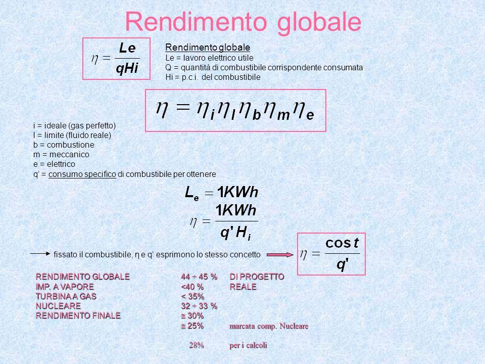 Rendimento globale Le = lavoro elettrico utile Q = quantità di combustibile corrispondente consumata Hi = p.c.i.