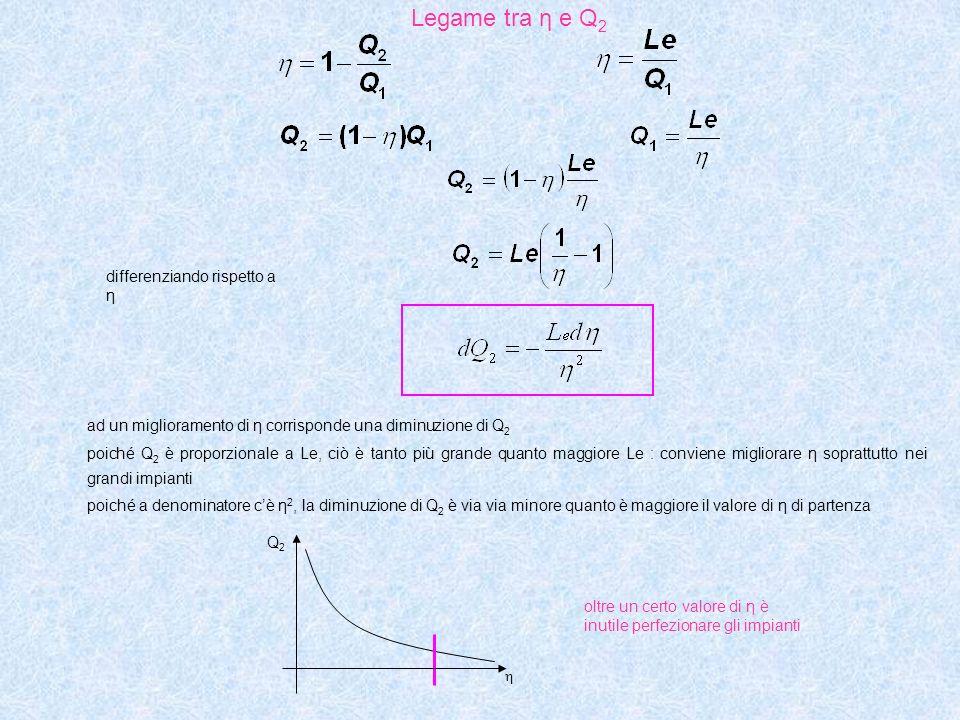 Legame tra η e Q 2 differenziando rispetto a η ad un miglioramento di η corrisponde una diminuzione di Q 2 poiché Q 2 è proporzionale a Le, ciò è tanto più grande quanto maggiore Le : conviene migliorare η soprattutto nei grandi impianti poiché a denominatore cè η 2, la diminuzione di Q 2 è via via minore quanto è maggiore il valore di η di partenza oltre un certo valore di η è inutile perfezionare gli impianti Q2Q2 η