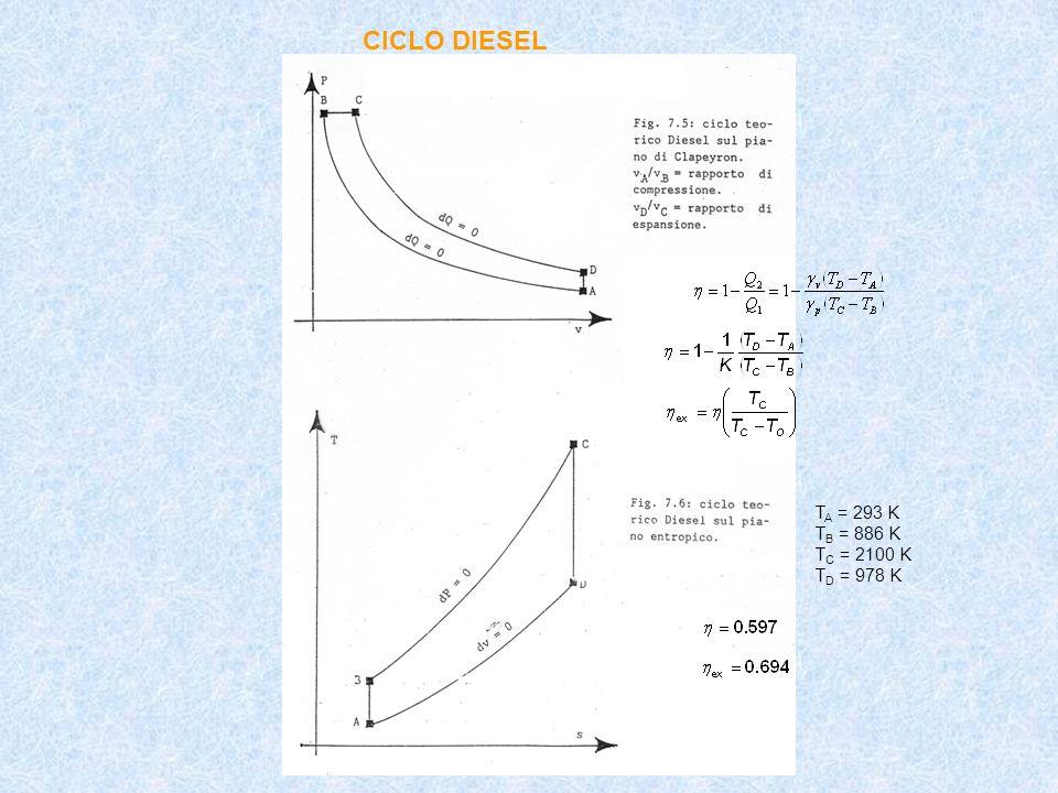 CICLO DIESEL T A = 293 K T B = 886 K T C = 2100 K T D = 978 K