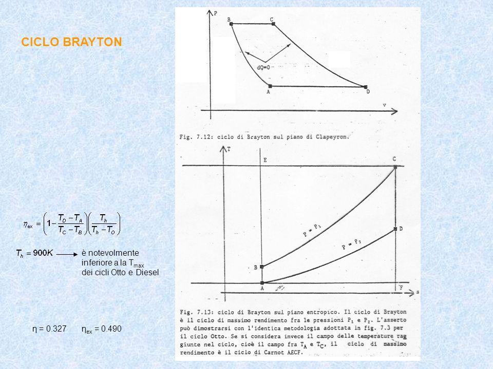 CICLO BRAYTON è notevolmente inferiore a la T max dei cicli Otto e Diesel η = 0.327η ex = 0.490