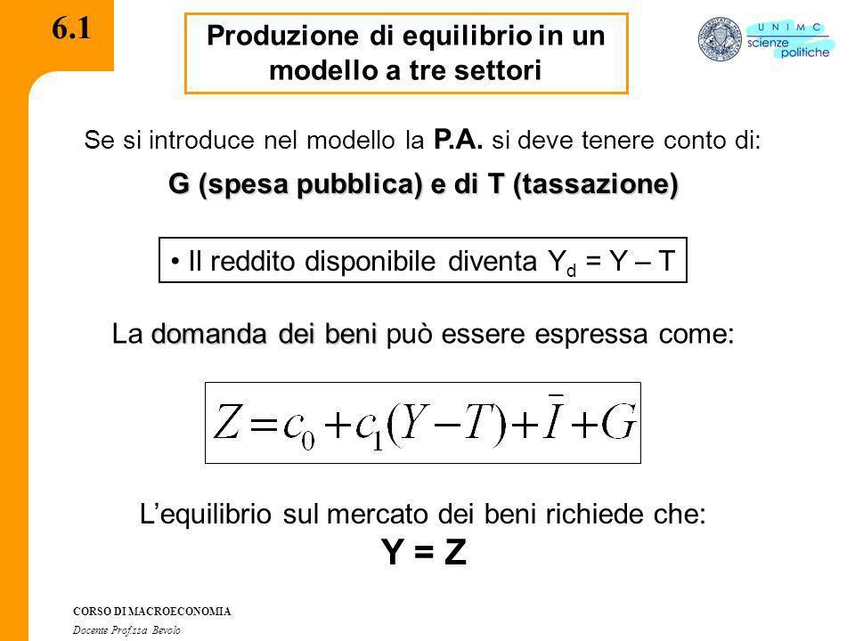 CORSO DI MACROECONOMIA Docente Prof.ssa Bevolo 6.2 Derivazione algebrica del reddito di equilibrio (modello a tre settori) Sostituendo lespressione della domanda, otteniamo: Lequazione di equilibrio può essere riscritta come: Sottraendo da ambo i membri c 1 Y avremo continua